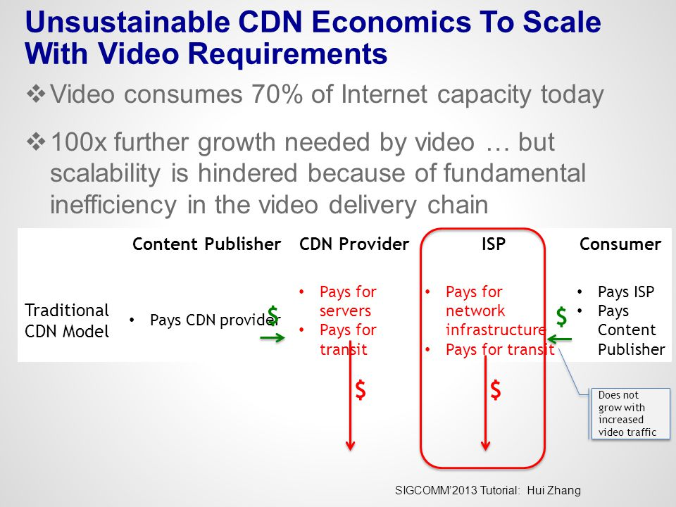 SIGCOMM'2013 Tutorial: Hui Zhang Unsustainable CDN Economics To Scale With Video Requirements  Video consumes 70% of Internet capacity today  100x further growth needed by video … but scalability is hindered because of fundamental inefficiency in the video delivery chain  High network infrastructure and transit cost Content PublisherCDN ProviderISPConsumer Traditional CDN Model Pays CDN provider Pays for servers Pays for transit Pays for network infrastructure Pays for transit Pays ISP Pays Content Publisher $ $ $$ Does not grow with increased video traffic