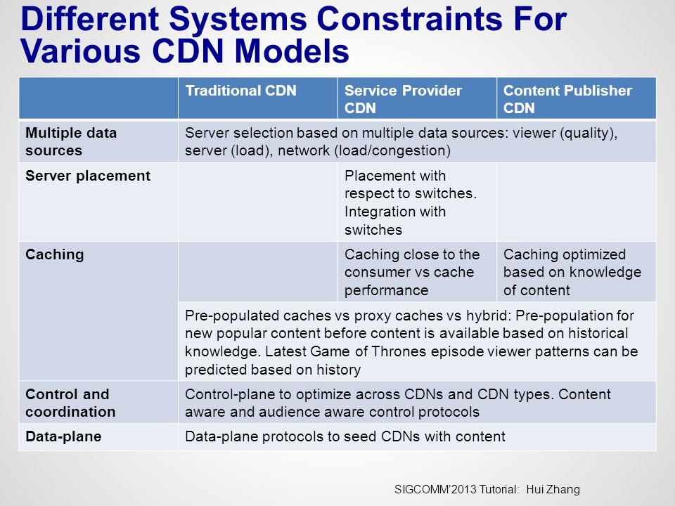 SIGCOMM'2013 Tutorial: Hui Zhang Different Systems Constraints For Various CDN Models Traditional CDNService Provider CDN Content Publisher CDN Multiple data sources Server selection based on multiple data sources: viewer (quality), server (load), network (load/congestion) Server placementPlacement with respect to switches.