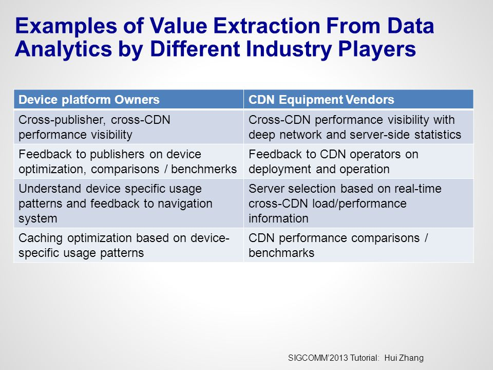 SIGCOMM'2013 Tutorial: Hui Zhang Examples of Value Extraction From Data Analytics by Different Industry Players Device platform OwnersCDN Equipment Vendors Cross-publisher, cross-CDN performance visibility Cross-CDN performance visibility with deep network and server-side statistics Feedback to publishers on device optimization, comparisons / benchmerks Feedback to CDN operators on deployment and operation Understand device specific usage patterns and feedback to navigation system Server selection based on real-time cross-CDN load/performance information Caching optimization based on device- specific usage patterns CDN performance comparisons / benchmarks