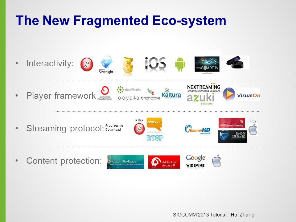 SIGCOMM'2013 Tutorial: Hui Zhang The New Fragmented Eco-system Interactivity: Player framework: Streaming protocol: Content protection: RTMP HLS Progressive Download