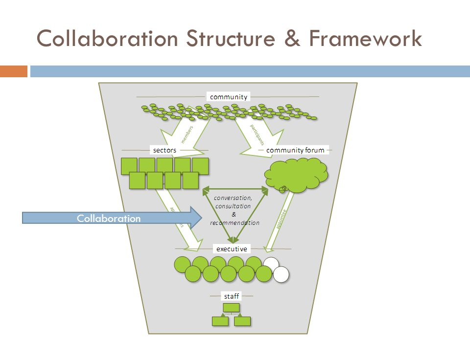 Collaboration Structure & Framework Collaboration