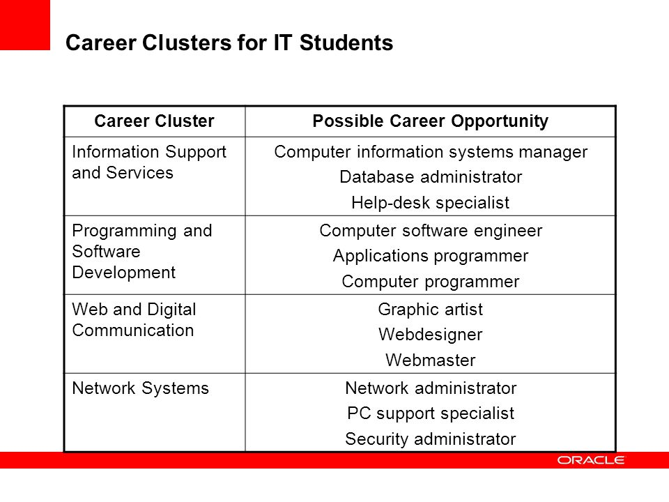 Career Clusters for IT Students Career ClusterPossible Career Opportunity Information Support and Services Computer information systems manager Databa