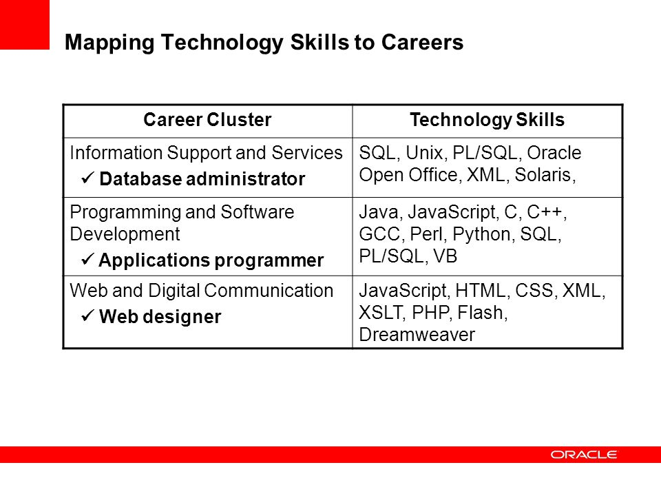 Mapping Technology Skills to Careers Career ClusterTechnology Skills Information Support and Services Database administrator SQL, Unix, PL/SQL, Oracle