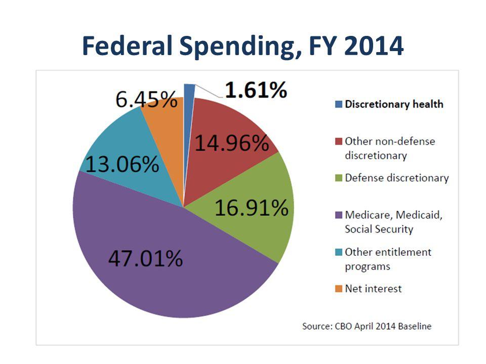 Federal Spending, FY 2014