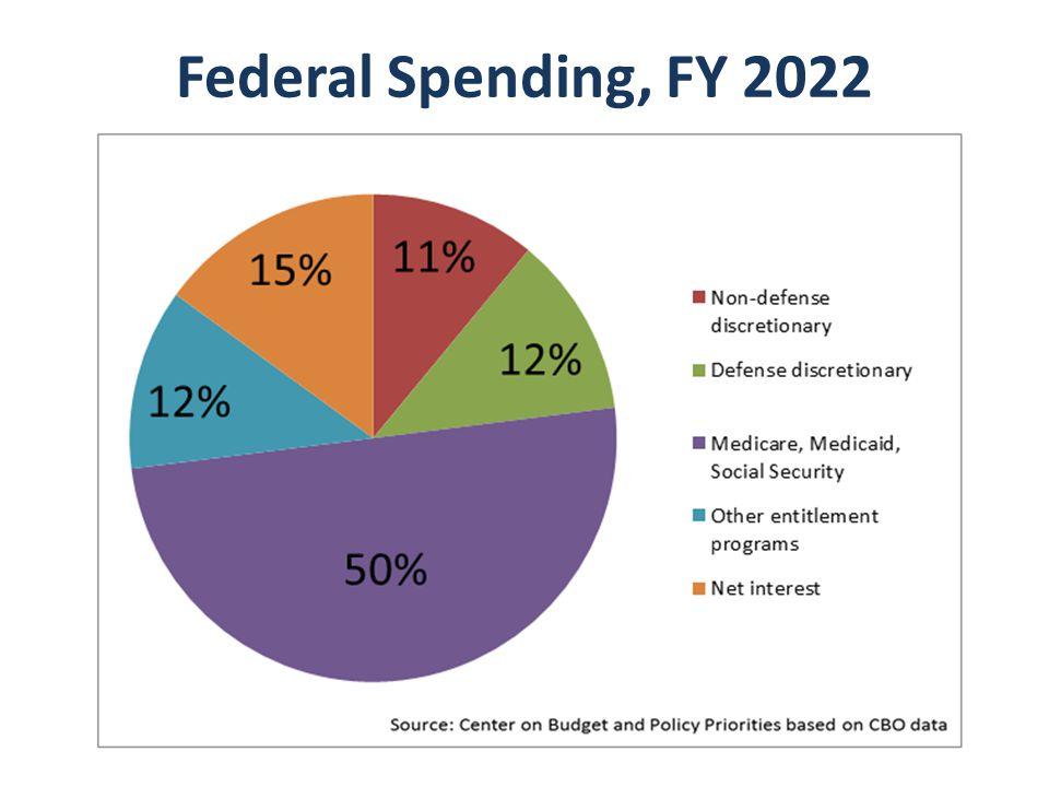 Federal Spending, FY 2022