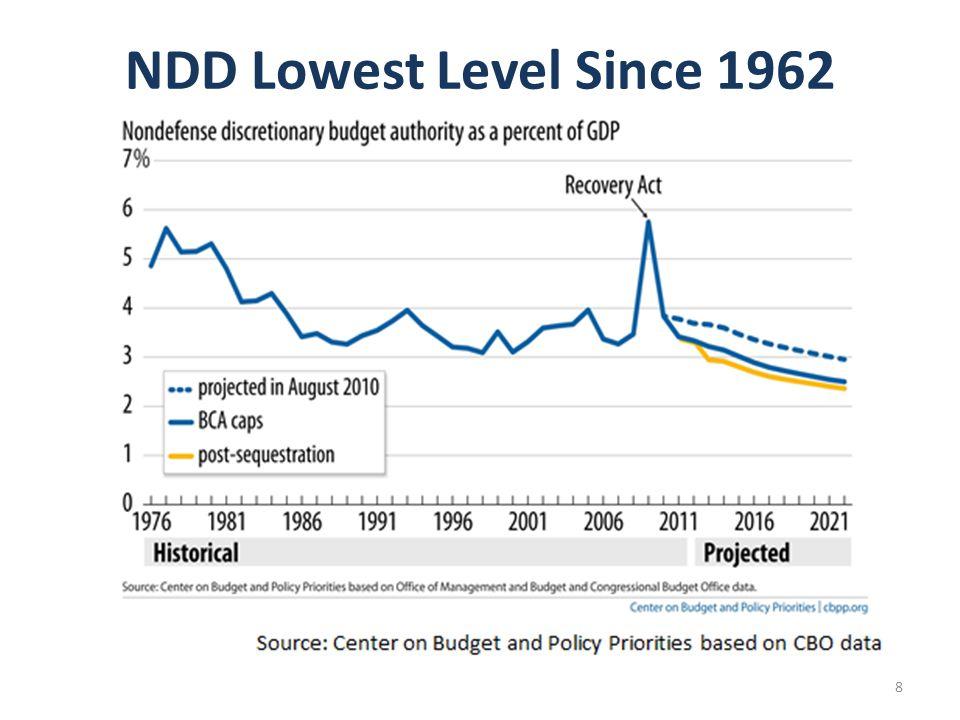 NDD Lowest Level Since 1962 8