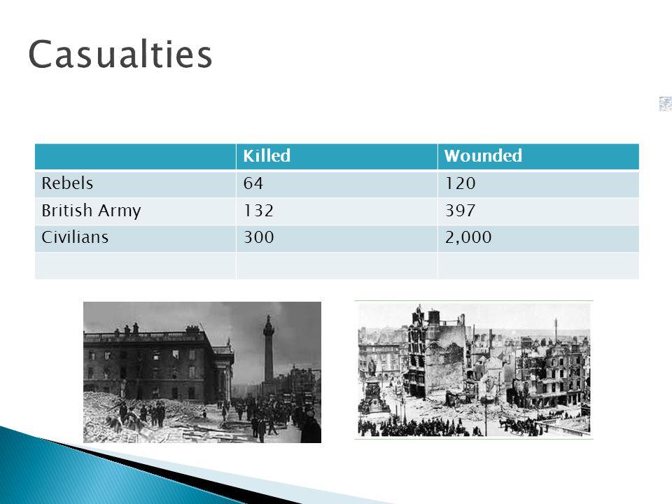 KilledWounded Rebels64120 British Army132397 Civilians3002,000