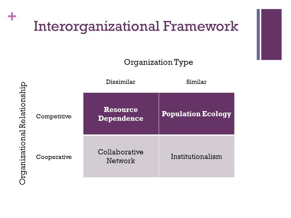 + Interorganizational Framework Resource Dependence Population Ecology Collaborative Network Institutionalism Organization Type Dissimilar Organizational Relationship Competitive Cooperative Similar