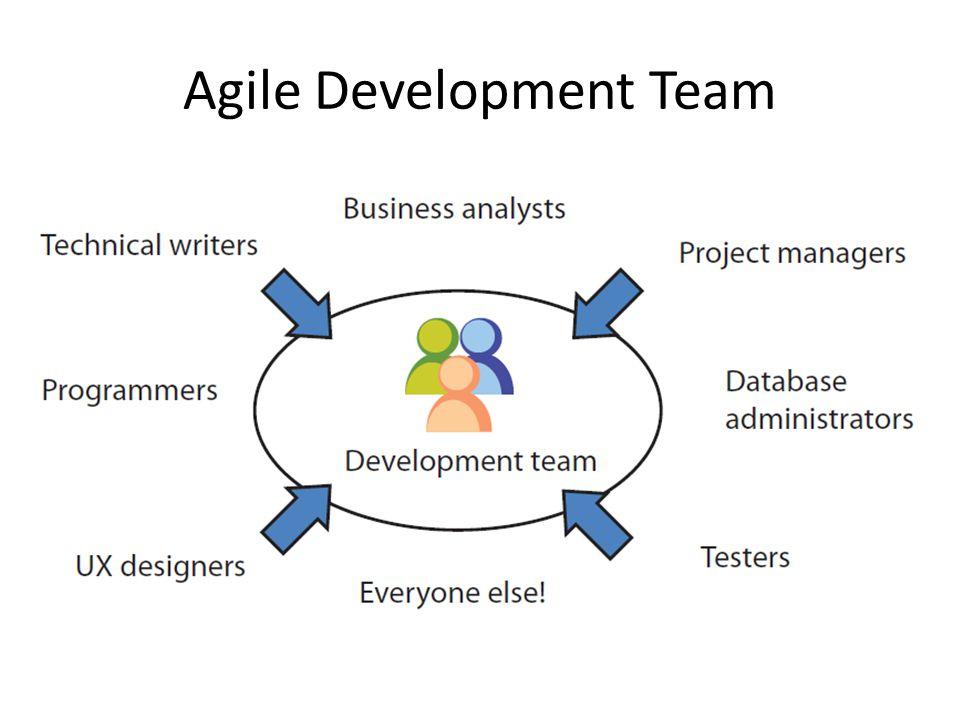 Agile Development Team