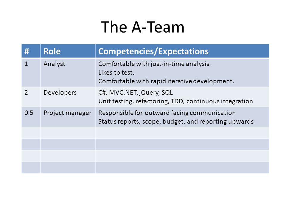 The A-Team #RoleCompetencies/Expectations 1AnalystComfortable with just-in-time analysis.