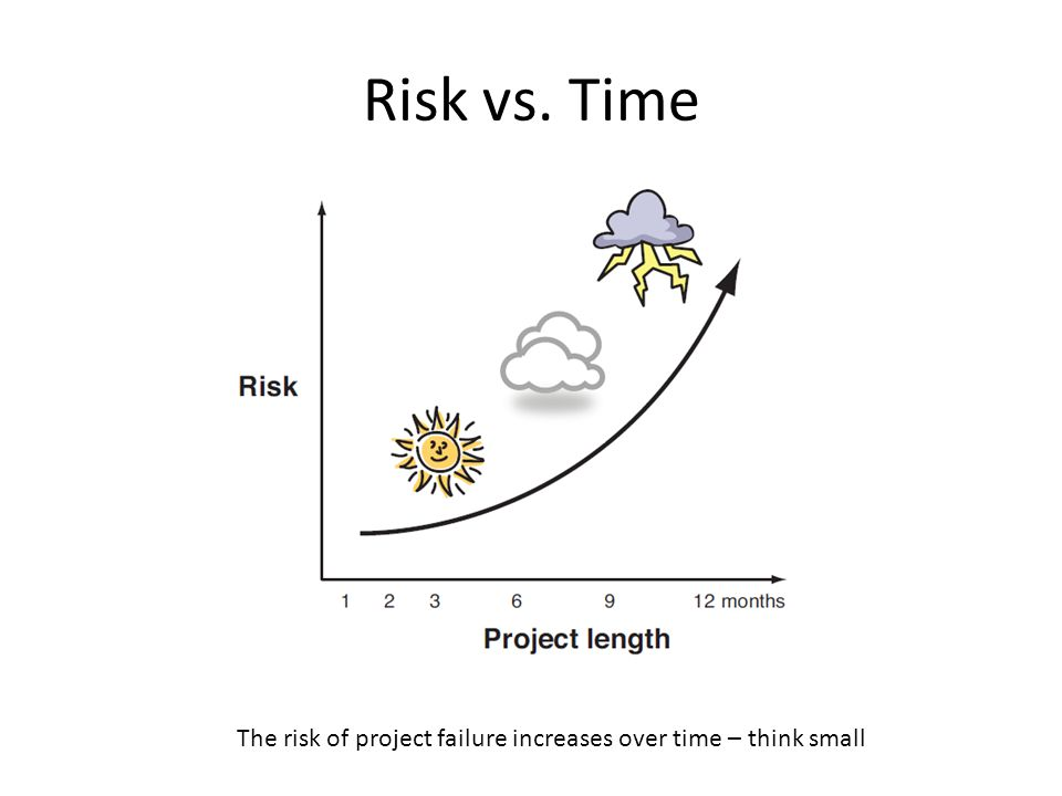 Risk vs. Time The risk of project failure increases over time – think small