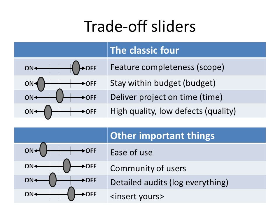 Trade-off sliders The classic four Feature completeness (scope) Stay within budget (budget) Deliver project on time (time) High quality, low defects (