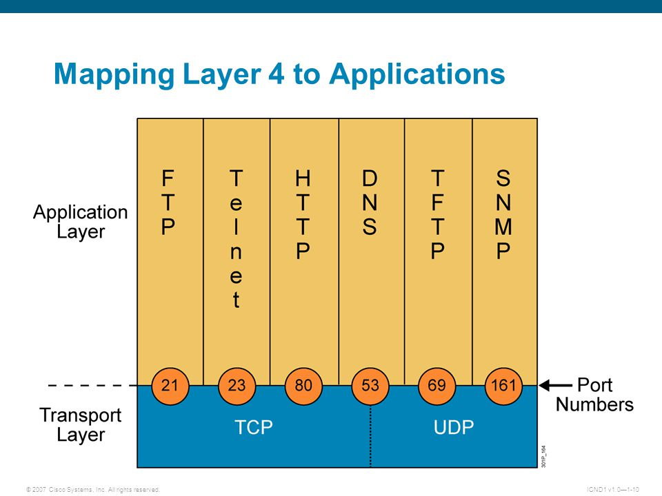 © 2007 Cisco Systems, Inc. All rights reserved.ICND1 v1.0—1-10 Mapping Layer 4 to Applications