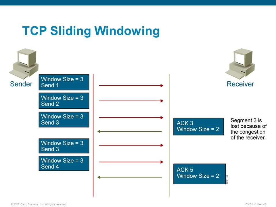 © 2007 Cisco Systems, Inc. All rights reserved.ICND1 v1.0—1-16 TCP Sliding Windowing