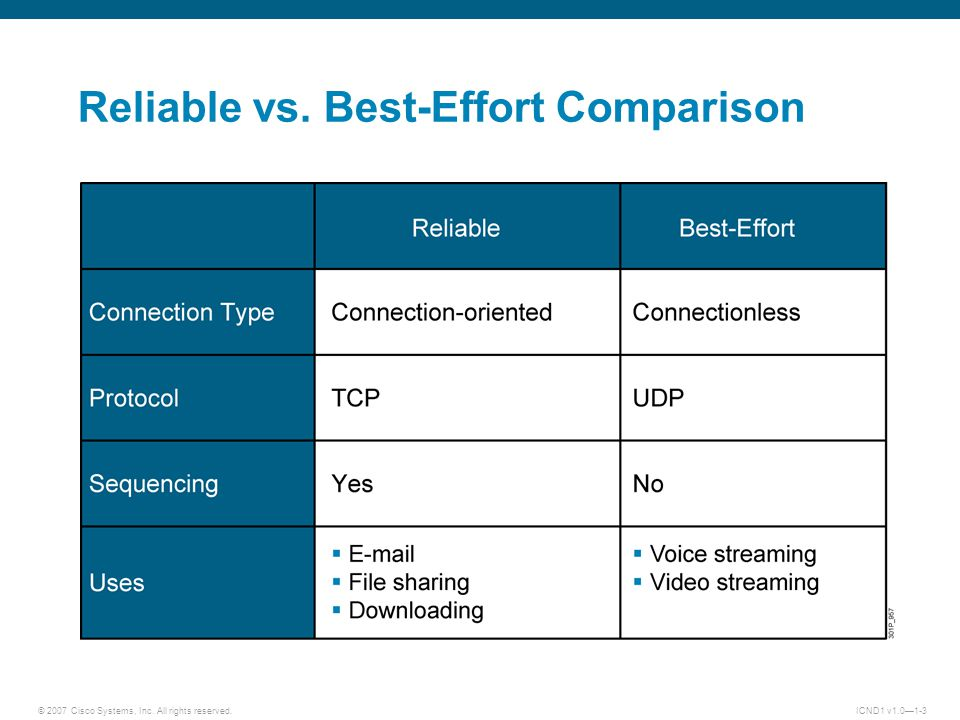 © 2007 Cisco Systems, Inc. All rights reserved.ICND1 v1.0—1-3 Reliable vs. Best-Effort Comparison