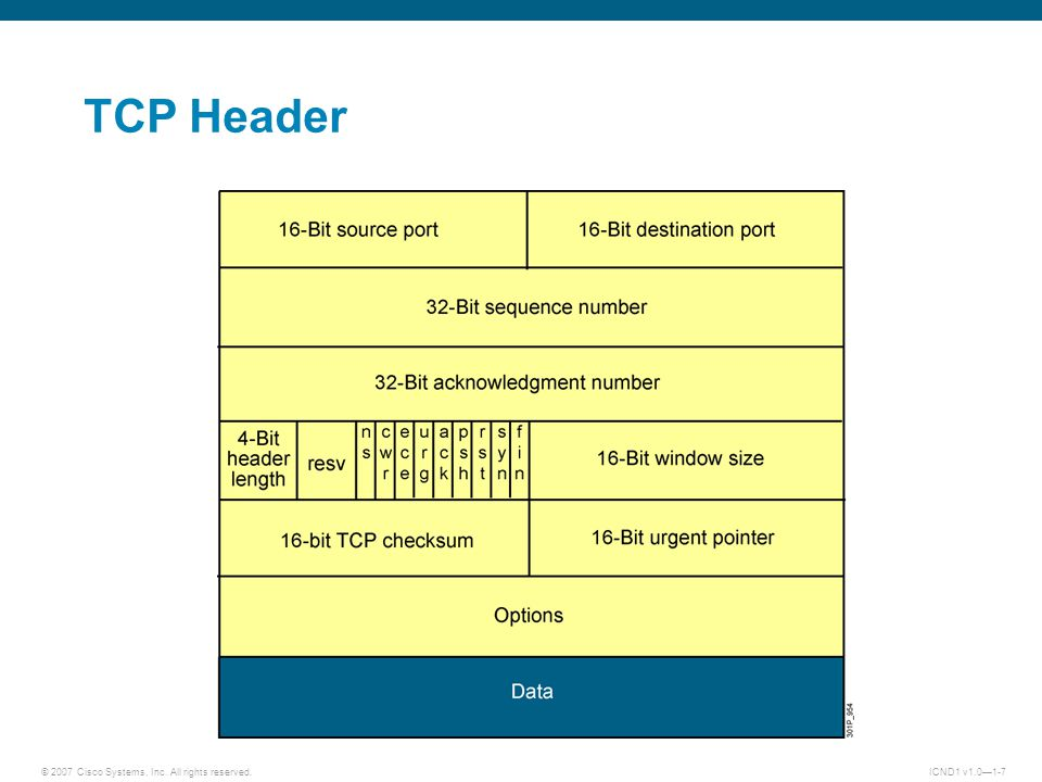 © 2007 Cisco Systems, Inc. All rights reserved.ICND1 v1.0—1-7 TCP Header