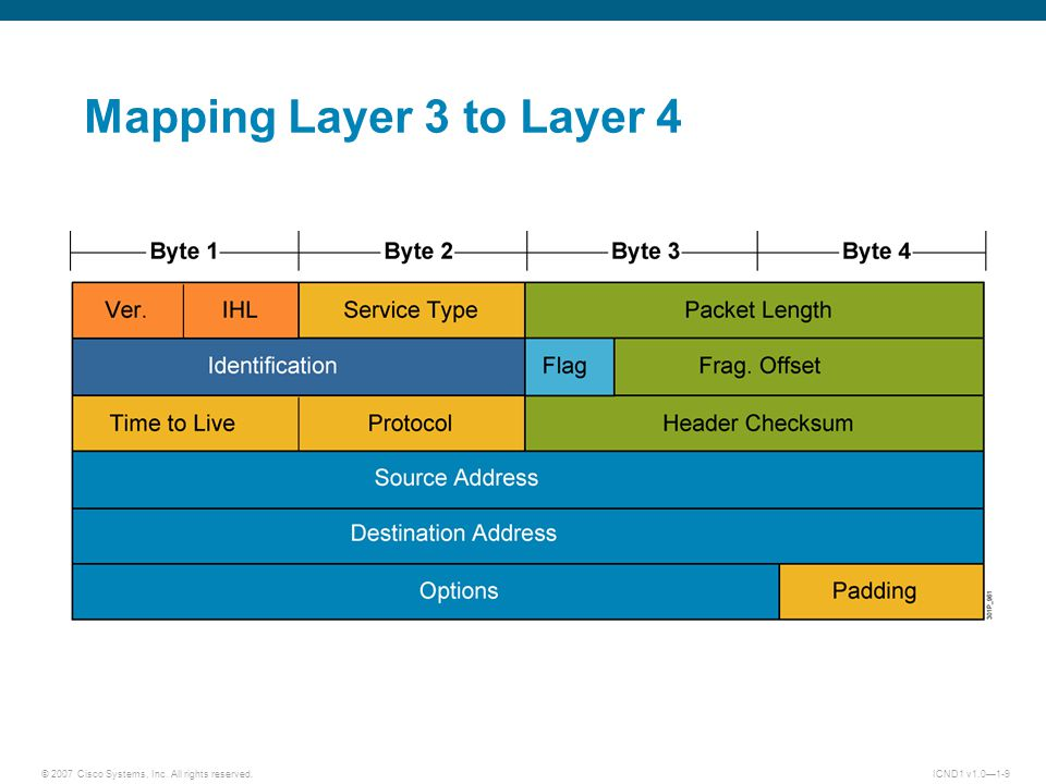 © 2007 Cisco Systems, Inc. All rights reserved.ICND1 v1.0—1-9 Mapping Layer 3 to Layer 4
