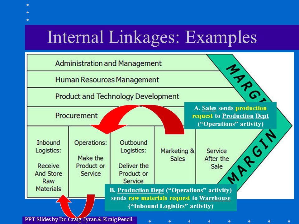 PPT Slides by Dr. Craig Tyran & Kraig Pencil Internal Linkages: Examples A.
