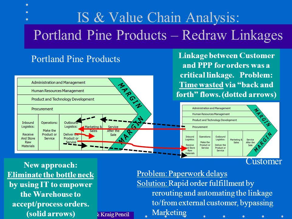 PPT Slides by Dr.
