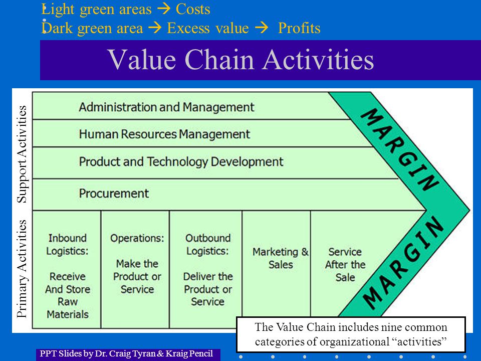 PPT Slides by Dr.Craig Tyran & Kraig Pencil E. IS and the Value Chain (cont.) 3.