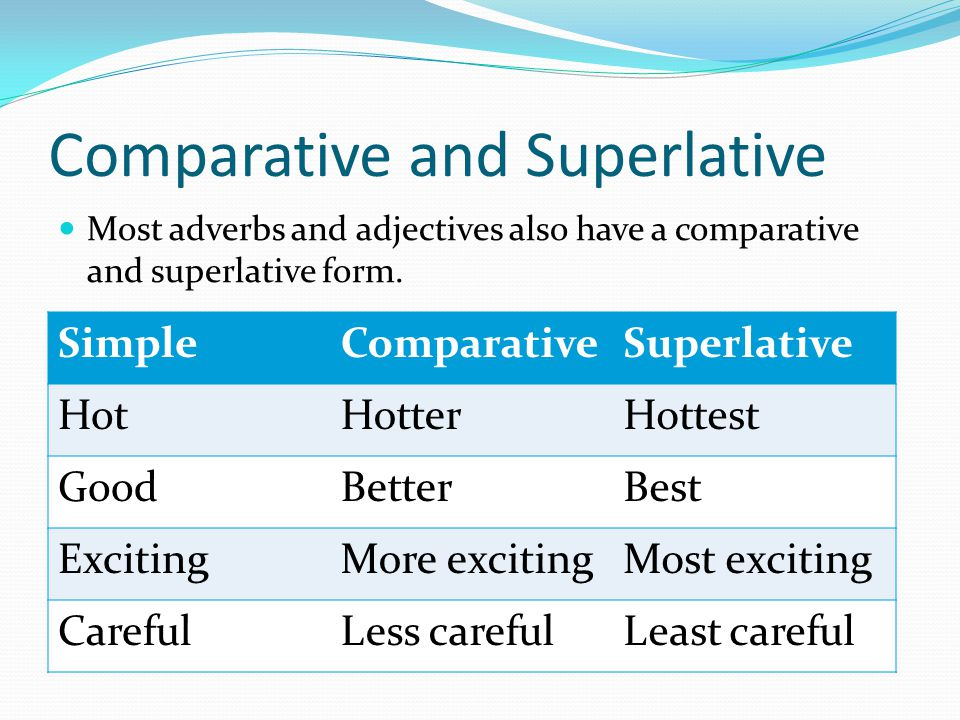 Comparative and Superlative Most adverbs and adjectives also have a comparative and superlative form. SimpleComparativeSuperlative HotHotterHottest Go