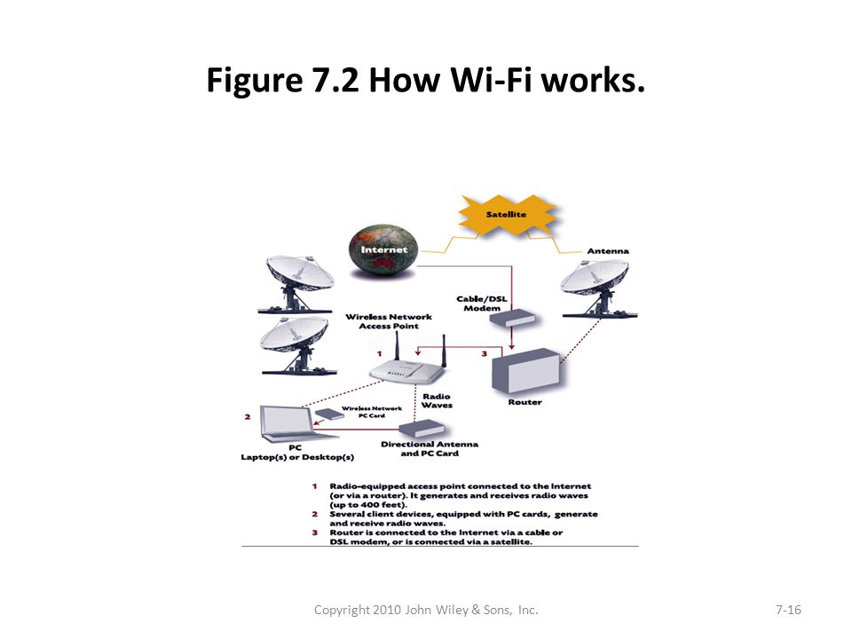 Figure 7.2 How Wi-Fi works. Copyright 2010 John Wiley & Sons, Inc.7-16