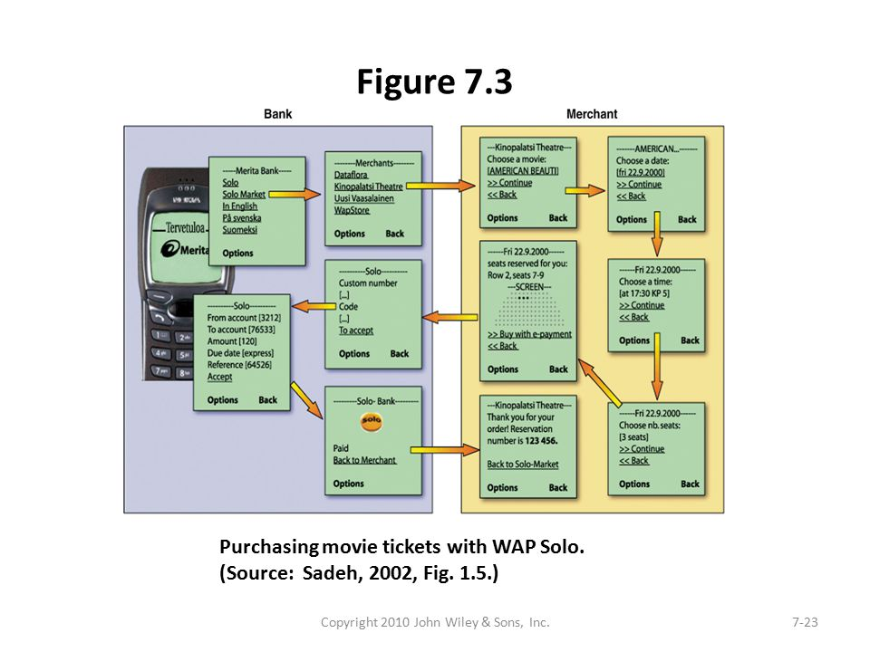Figure 7.3 Copyright 2010 John Wiley & Sons, Inc.7-23 Purchasing movie tickets with WAP Solo.