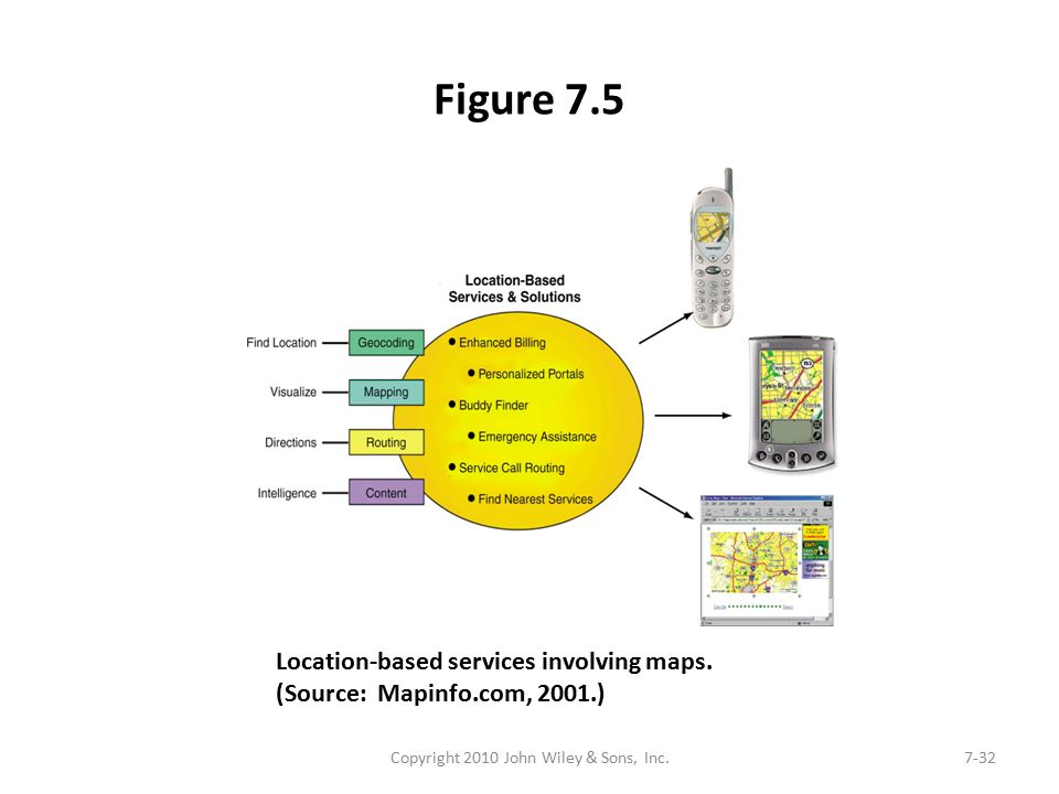 Figure 7.5 Copyright 2010 John Wiley & Sons, Inc.7-32 Location-based services involving maps. (Source: Mapinfo.com, 2001.)