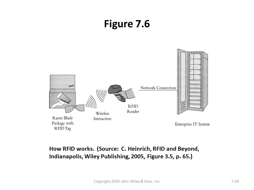 Figure 7.6 Copyright 2010 John Wiley & Sons, Inc.7-34 How RFID works. (Source: C. Heinrich, RFID and Beyond, Indianapolis, Wiley Publishing, 2005, Fig