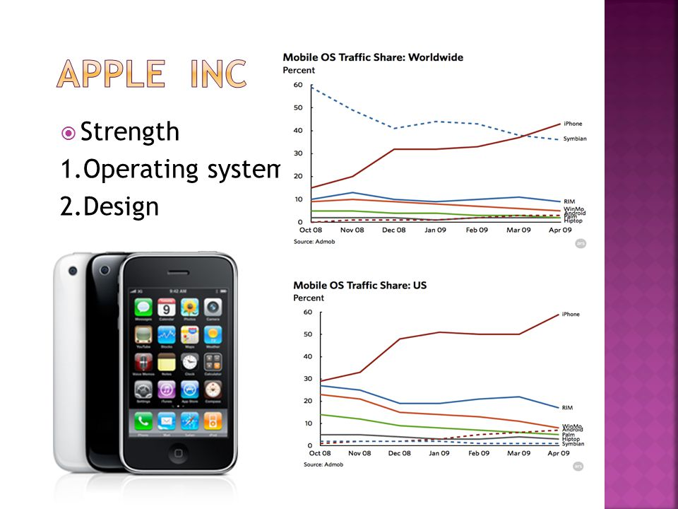  Strength 1.Operating system 2.Design