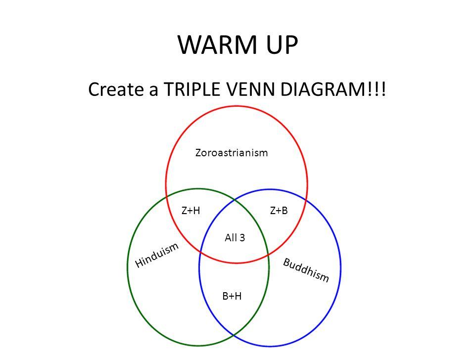 WARM UP Create a TRIPLE VENN DIAGRAM!!! Buddhism Zoroastrianism Hinduism Z+H B+H Z+B All 3