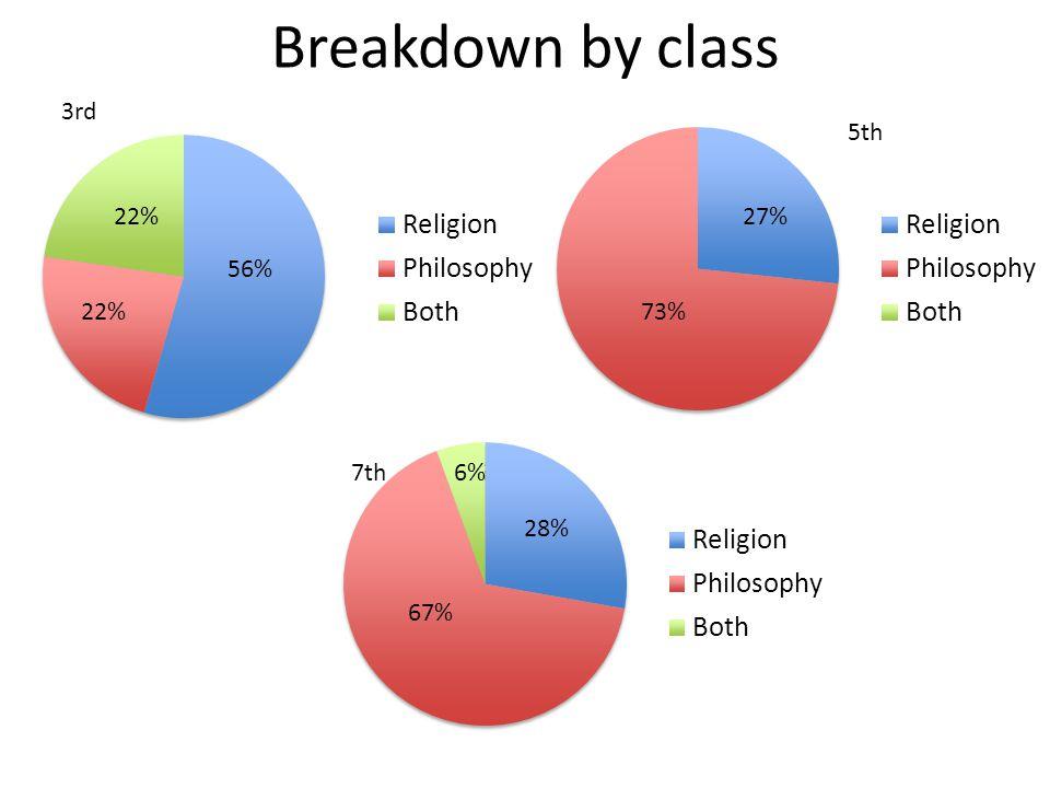 Breakdown by class 59% 18% 24% 3rd 73% 27% 71% 6% 24% 5th 7th 56% 22% 67% 28% 6%