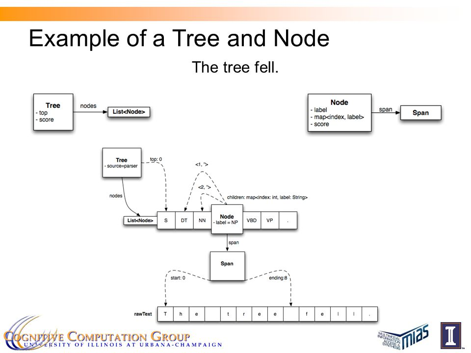 Example of a Tree and Node The tree fell.