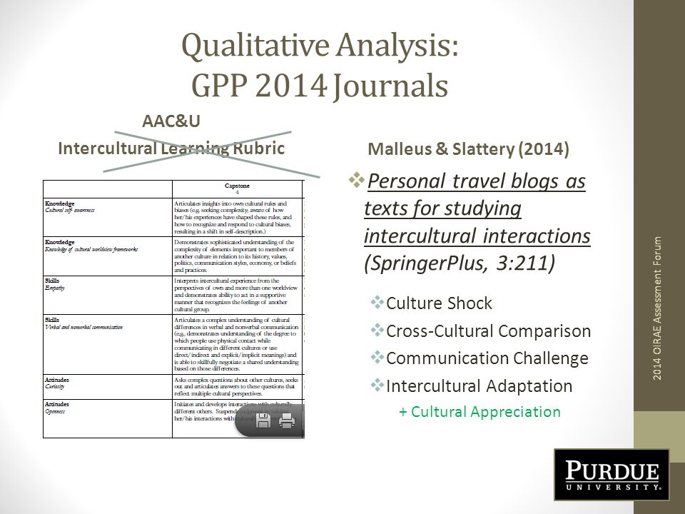 Qualitative Analysis: GPP 2014 Journals AAC&U Intercultural Learning RubricMalleus & Slattery (2014)  Personal travel blogs as texts for studying intercultural interactions (SpringerPlus, 3:211)  Culture Shock  Cross-Cultural Comparison  Communication Challenge  Intercultural Adaptation + Cultural Appreciation 2014 OIRAE Assessment Forum