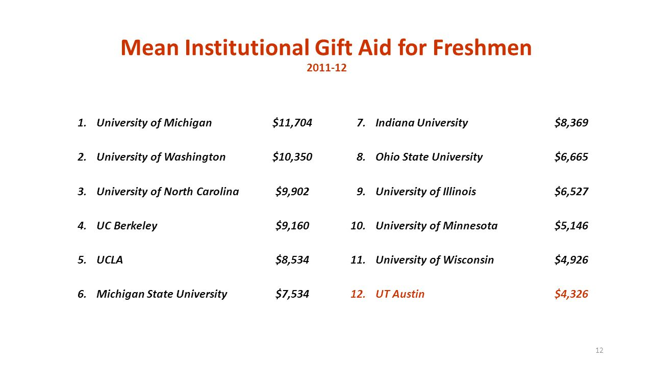 Mean Institutional Gift Aid for Freshmen 2011-12 1.University of Michigan$11,7047.Indiana University$8,369 2.University of Washington$10,3508.Ohio State University$6,665 3.University of North Carolina$9,9029.University of Illinois$6,527 4.UC Berkeley$9,16010.University of Minnesota$5,146 5.UCLA$8,53411.University of Wisconsin$4,926 6.Michigan State University$7,53412.UT Austin$4,326 12