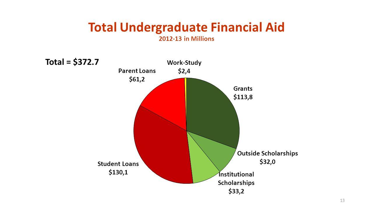 Total Undergraduate Financial Aid 2012-13 in Millions 13