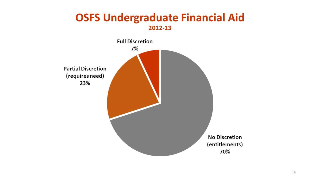 OSFS Undergraduate Financial Aid 2012-13 14