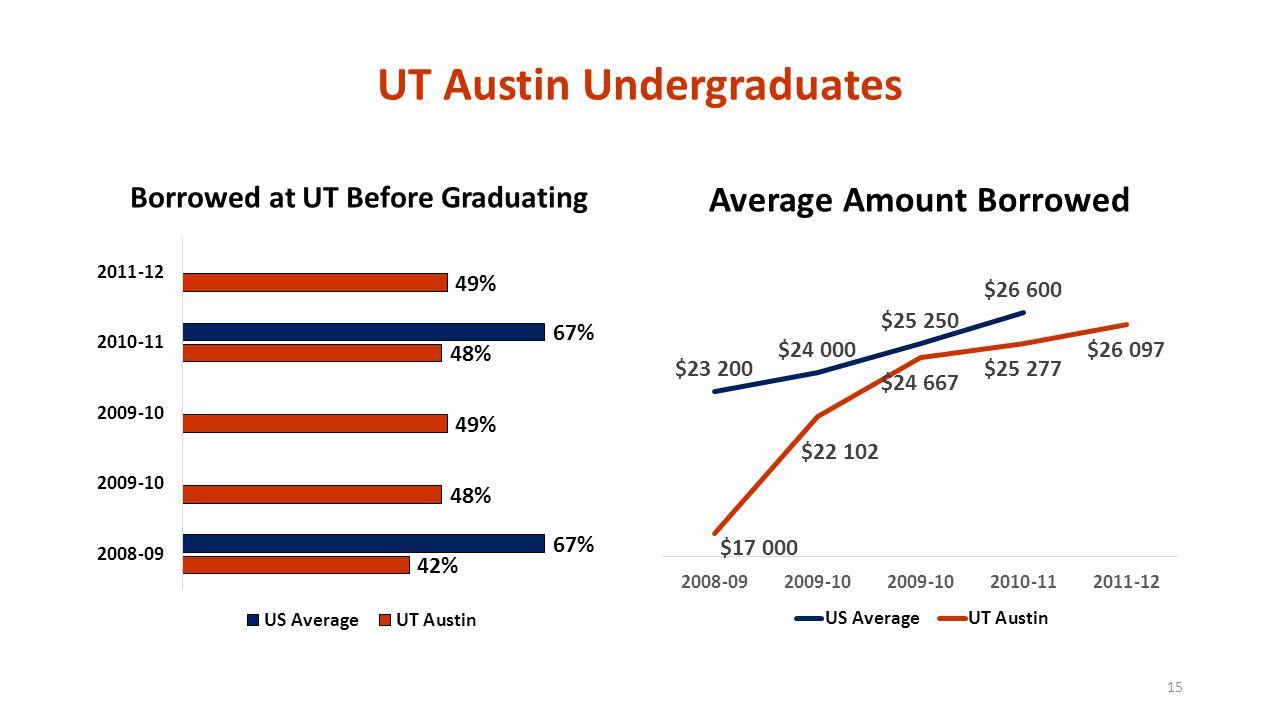 UT Austin Undergraduates Borrowed at UT Before Graduating Average Amount Borrowed 15