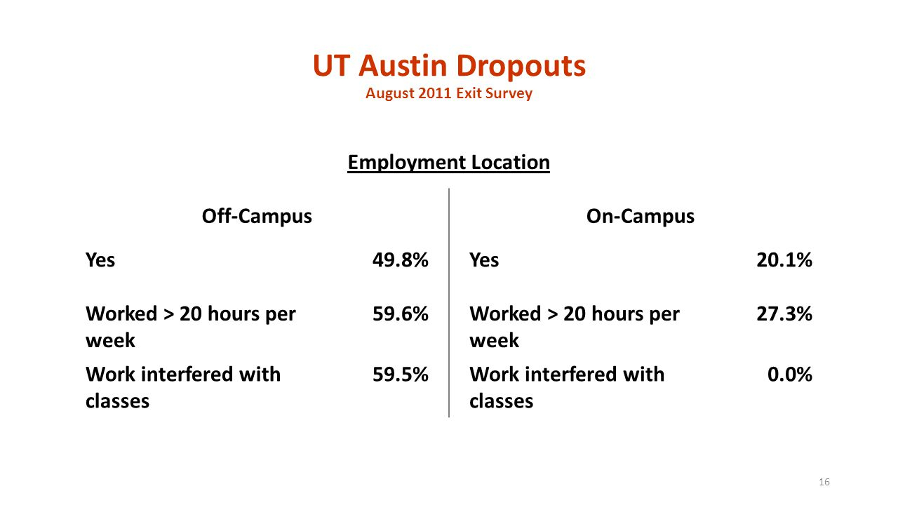 UT Austin Dropouts August 2011 Exit Survey Employment Location Off-CampusOn-Campus Yes49.8%Yes20.1% Worked > 20 hours per week 59.6%Worked > 20 hours per week 27.3% Work interfered with classes 59.5%Work interfered with classes 0.0% 16