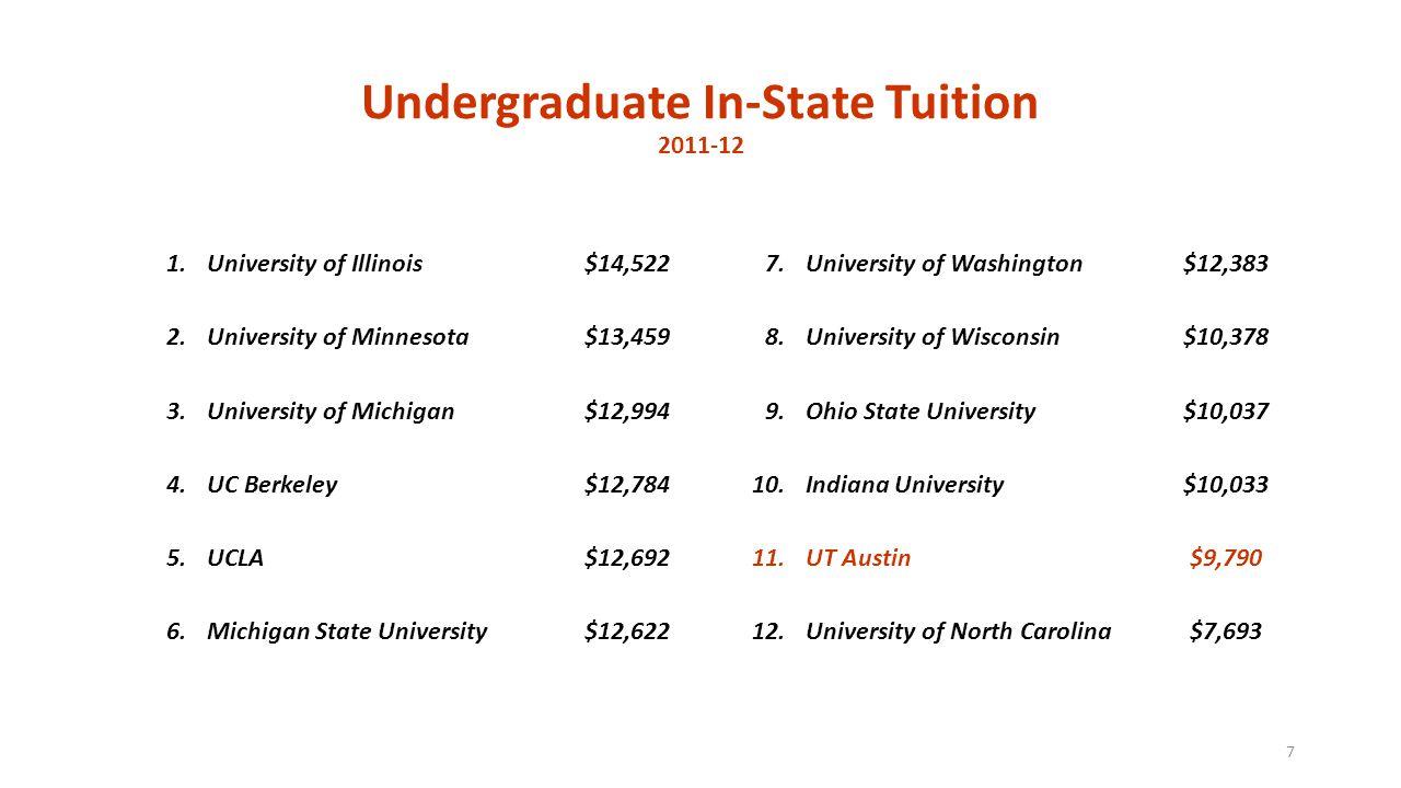 Undergraduate In-State Tuition 2011-12 1.University of Illinois$14,5227.University of Washington$12,383 2.University of Minnesota$13,4598.University o