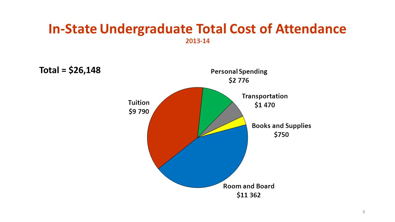 In-State Undergraduate Total Cost of Attendance 2013-14 8