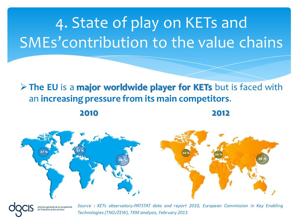major worldwide player for KETs  The EU is a major worldwide player for KETs but is faced with an increasing pressure from its main competitors. 2010