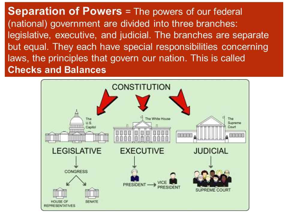 Separation of Powers = The powers of our federal (national) government are divided into three branches: legislative, executive, and judicial. The bran
