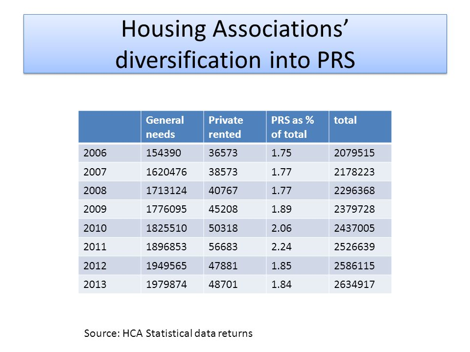 Housing Associations' diversification into PRS General needs Private rented PRS as % of total total 2006154390365731.752079515 20071620476385731.772178223 20081713124407671.772296368 20091776095452081.892379728 20101825510503182.062437005 20111896853566832.242526639 20121949565478811.852586115 20131979874487011.842634917 Source: HCA Statistical data returns