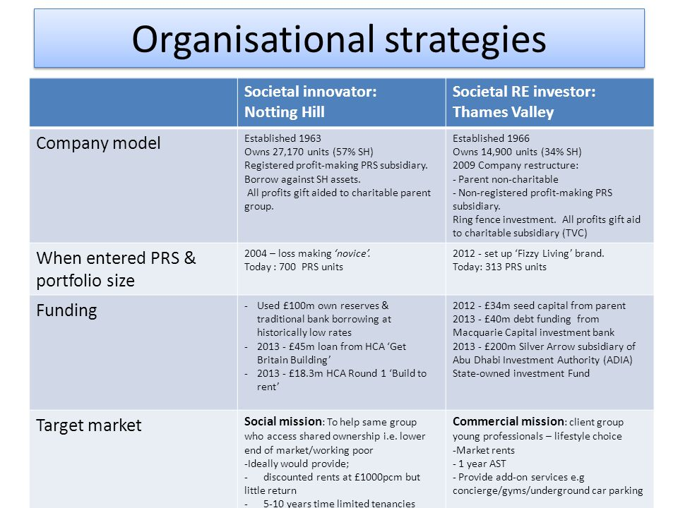 Organisational strategies Societal innovator: Notting Hill Societal RE investor: Thames Valley Company model Established 1963 Owns 27,170 units (57% S