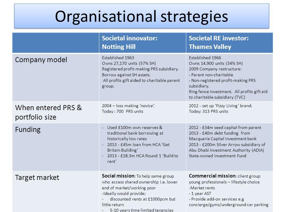 Organisational strategies Societal innovator: Notting Hill Societal RE investor: Thames Valley Company model Established 1963 Owns 27,170 units (57% SH) Registered profit-making PRS subsidiary.