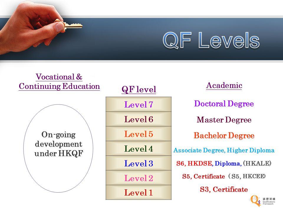 Academic Doctoral Degree Master Degree Bachelor Degree Associate Degree, Higher Diploma S6, HKDSE, Diploma, (HKALE) S5, Certificate ( S5, HKCEE ) S3,