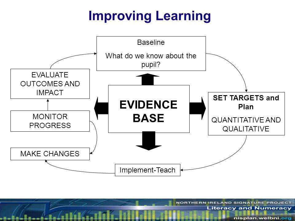 Successful intervention in English Research shows… The Inspection process approves of… Successful schools have done this… What can you take out of this and take forward?