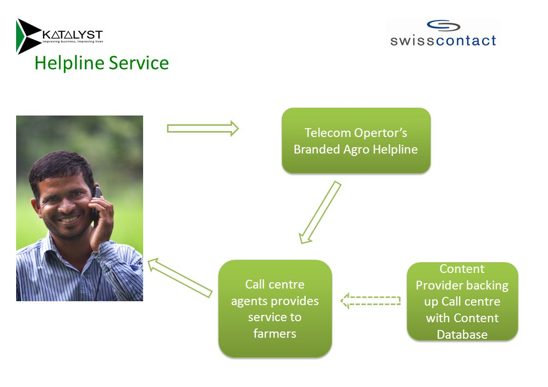 Helpline Service Telecom Opertor's Branded Agro Helpline Call centre agents provides service to farmers Content Provider backing up Call centre with Content Database