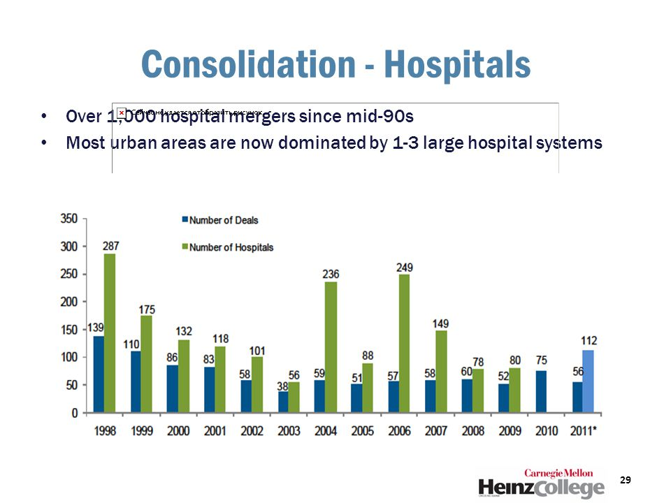 Consolidation - Hospitals Over 1,000 hospital mergers since mid-90s Most urban areas are now dominated by 1-3 large hospital systems 29